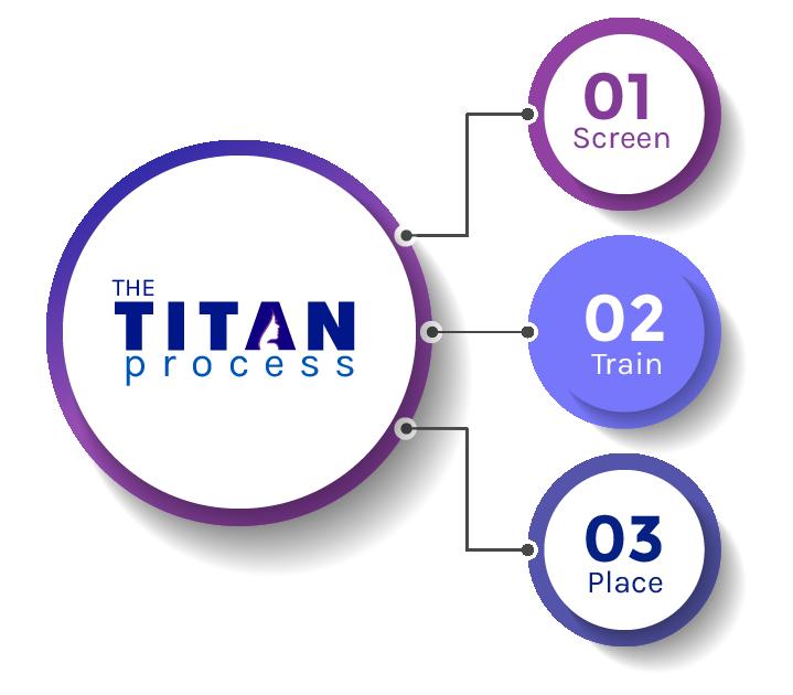 The Titan Process Graphic - Train